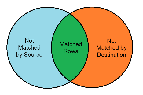 Figure 1 - MERGE Illustration