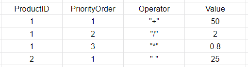 Operations_Table