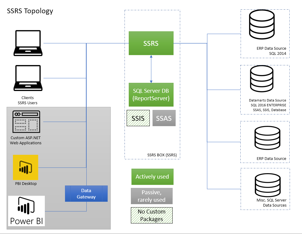 SSRS_topology