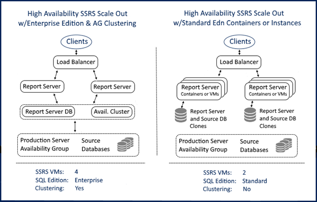 SSRS Scale Out with Standard Edition Containers and