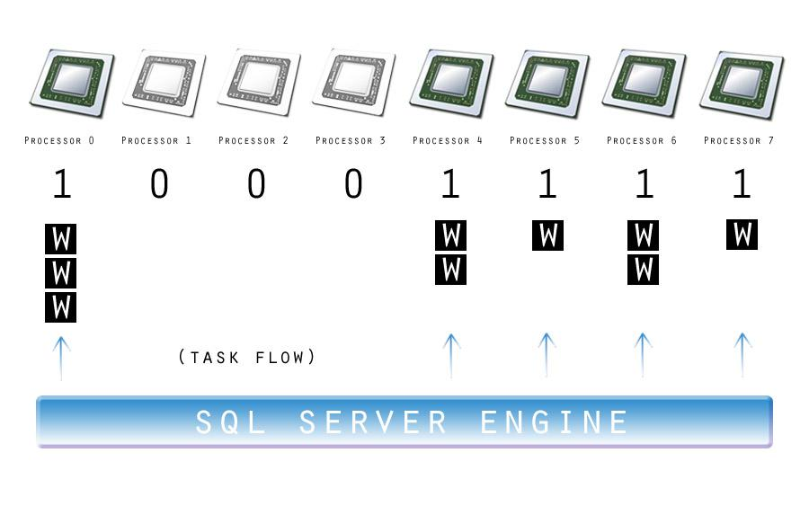 CPU and Scheduler Performance Monitoring using SQL Server and Excel