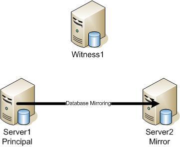 Convert Mirroring To Log Shipping Sqlservercentral