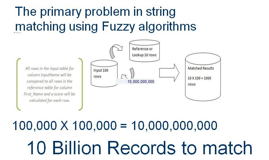 Advanced SSIS Fuzzy Matching via Record Linkage Methodology
