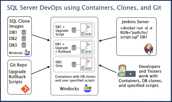 SQL Server DevOps with Production Databases and Git