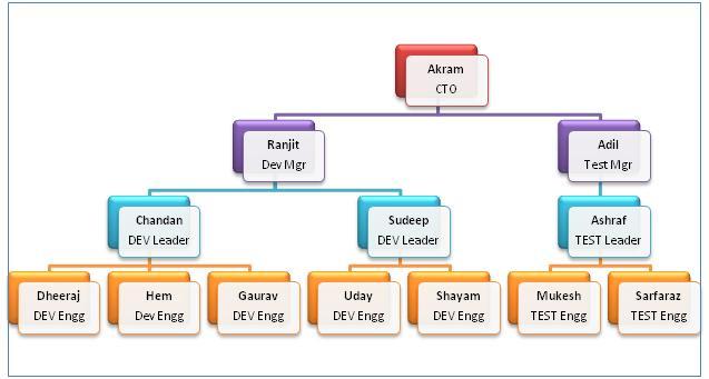 SQL Server 2008 T-SQL Enhancements Part - III – SQLServerCentral