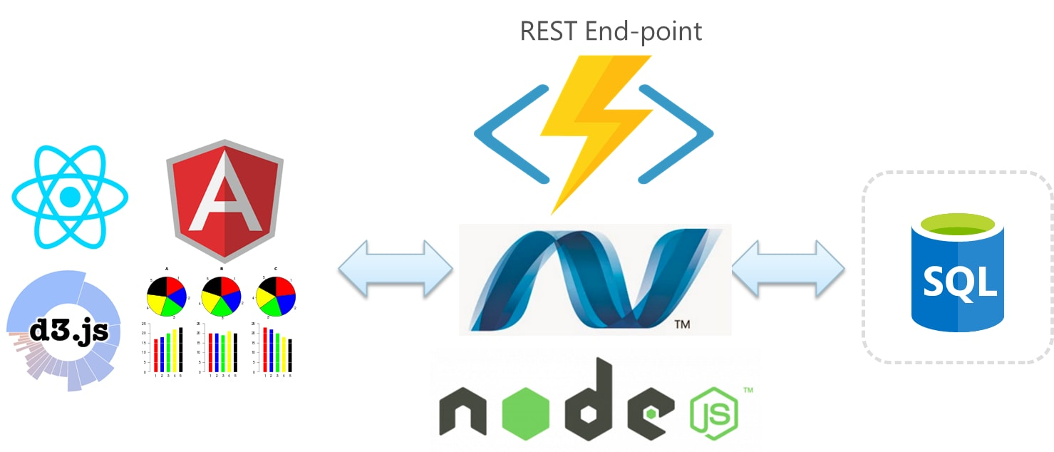 Building RESTful APIs using Node JS, Express JS, and MS SQL