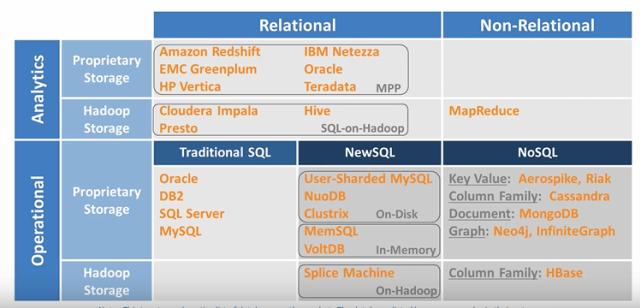 Relational databases vs Non-relational databases