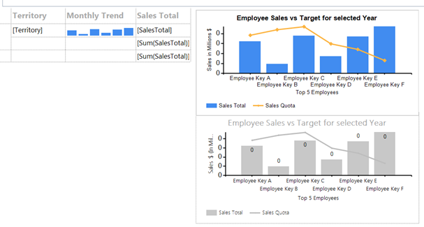 Creating SSRS Tabular Reports with Sparklines and Charts