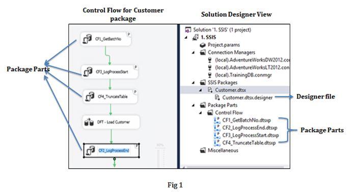 Package Parts – First Impressions – SQLServerCentral