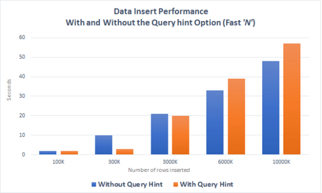 SQL Performance – Using Query Hint OPTION (FAST N) – SQLServerCentral