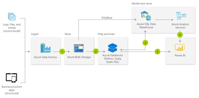 The Necessary Extras That Aren't Shown in Your Azure BI Architecture