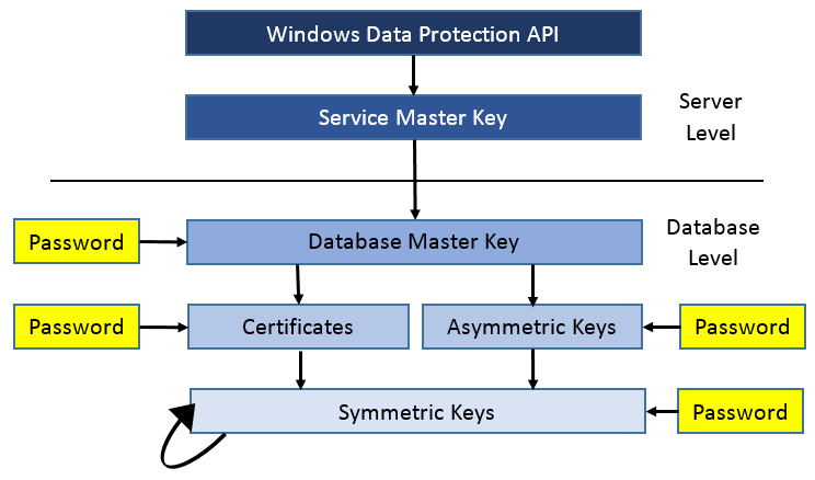 Stairway to SQL Server Security Level 8: Data Encryption