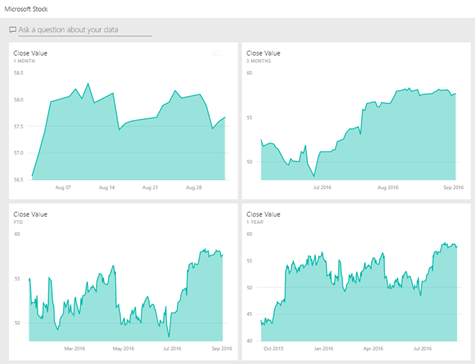 Staying Current on Power BI Dashboards – SQLServerCentral