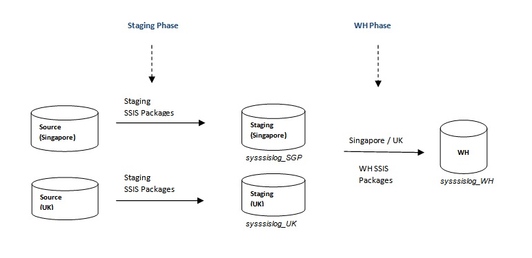 ETL Performance Auditing - Part 2: Auditing Data Staging