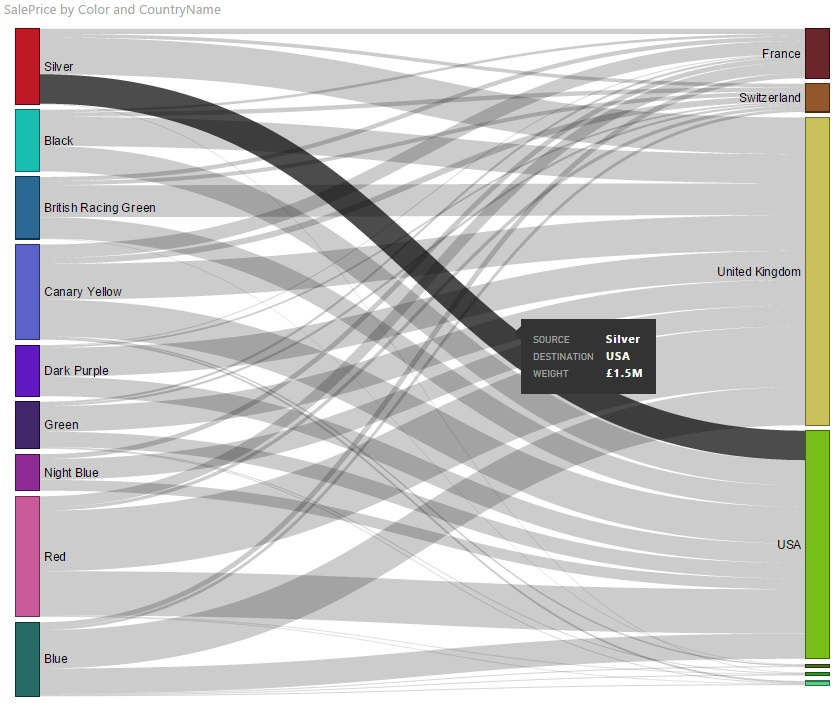 Third Party Visuals in Power BI Desktop – SQLServerCentral