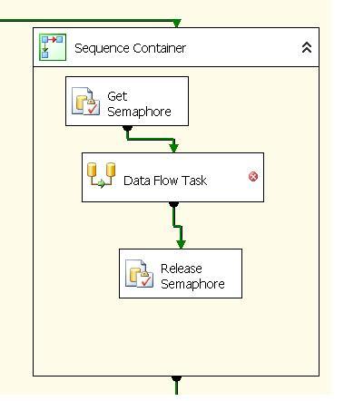 Using a TSQL semaphore in SSIS – SQLServerCentral