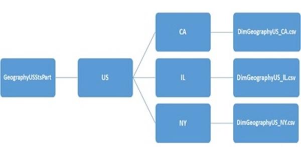 SQL-On-Hadoop: Hive - Part II – SQLServerCentral