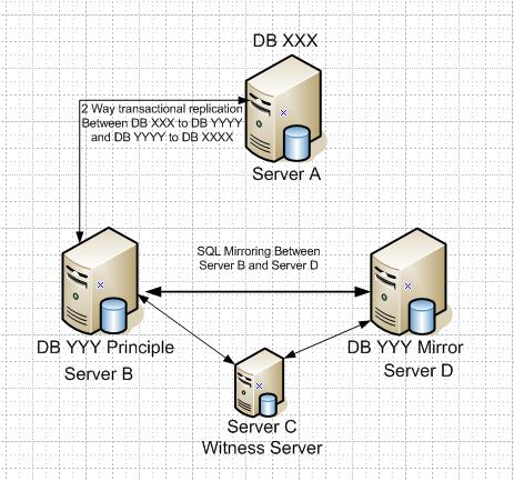 SQL Replication reg  – SQLServerCentral