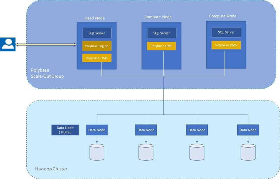 Distributed Computing Principles and SQL-on-Hadoop Systems