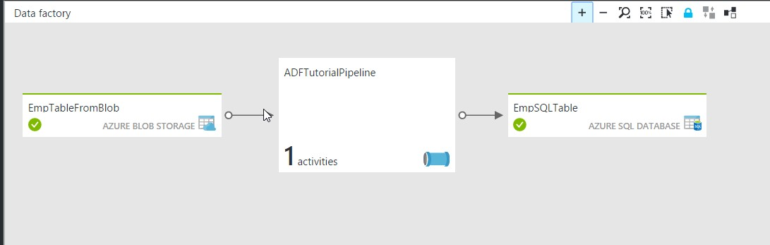 Exporting Azure Data Factory (ADF) into TFS Source Control